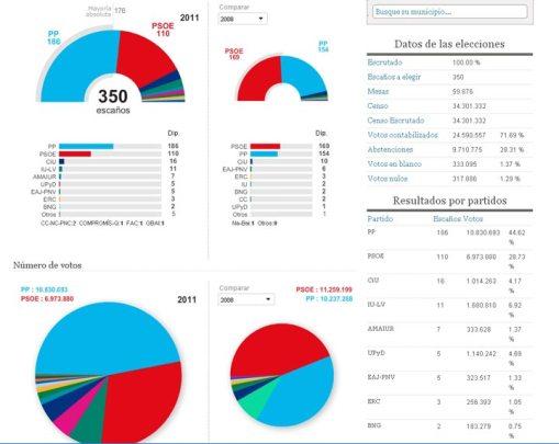 Resultados electorales 2011